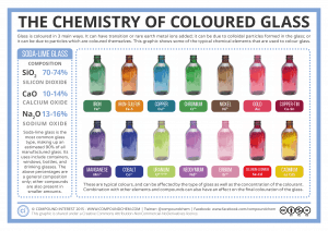 chemical composition of coloured glass